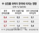 """[지금 중국은]""""성장률 中 1%P 하락땐 韓 0.5%P↓…아세안 수출도 타격"""""""
