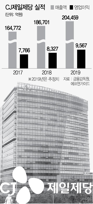 [서경스타즈IR] 체질개선·쉬완스 인수…연매출 20조 도전