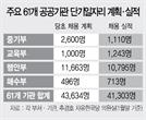 [공공기관 정원 급증 '재정부담 부메랑']'단기 공공알바' 4만개 만드는데 1,330억 투입