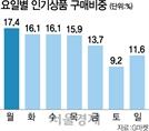 '월요병' 특효약은 온라인 쇼핑?