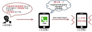 """금감원, 보이스피싱 차단 앱 개발…""""진동·음성으로 사기 경고"""""""