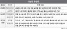 '中 경기회복' 수혜…호텔신라 등 주목