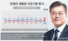 文 국정지지도·민주당 지지율 동시 최저…한국당 지지율은 최고치 기록