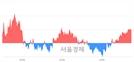 [마감 시황]  기관 매수 우위.. 코스피 2179.49(▲3.38, +0.16%) 상승 마감