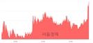 <유>드림텍, 전일 대비 7.19% 상승.. 일일회전율은 6.91% 기록