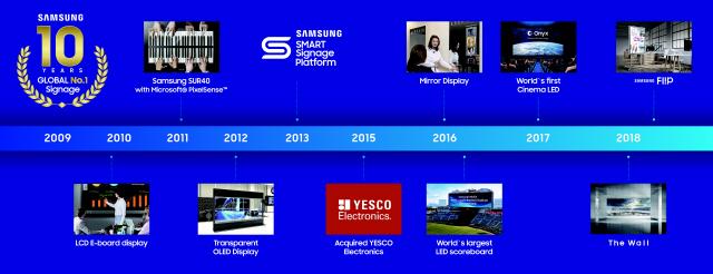 삼성 상업용 디스플레이, 10년째 '글로벌 톱'