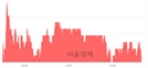 <코>유비쿼스홀딩스, 4.17% 오르며 체결강도 강세 지속(140%)