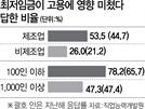 """영세기업 부담 키운 '최저임금'…기업 10곳중 7곳 """"고용 악영향"""""""