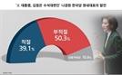 """나경원 '김정은 수석대변인' 발언…국민 50% """"부적절하다"""""""