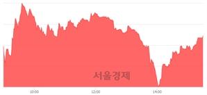 [마감 시황]  외국인 매수 우위.. 코스닥 753.13(▲4.77, +0.64%) 상승 마감