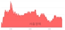 <코>바이넥스, 3.24% 오르며 체결강도 강세 지속(137%)