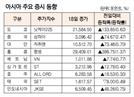 [표]아시아 주요 증시 동향(3월 18일)