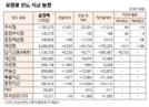 [표]유형별 펀드 자금 동향(3월 15일)