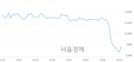 <코>에스앤더블류, 전일 대비 29.98% 상승.. 일일회전율은 19.34% 기록