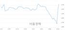 <코>드래곤플라이, 전일 대비 8.26% 상승.. 일일회전율은 7.86% 기록