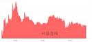 <코>아이디스, 3.13% 오르며 체결강도 강세 지속(120%)