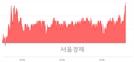 <코>뉴파워프라즈마, 3.19% 오르며 체결강도 강세 지속(140%)