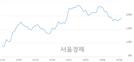 <코>포비스티앤씨, 3.49% 오르며 체결강도 강세로 반전(116%)