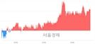 <코>디에스티, 3.21% 오르며 체결강도 강세 지속(118%)
