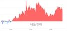 <코>우진비앤지, 3.36% 오르며 체결강도 강세 지속(106%)