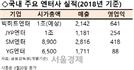 """[시그널 FOCUS] BTS·빅히트 상장시 """"코스닥 10위 진입 가능"""""""