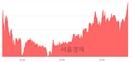 <코>우리손에프앤지, 전일 대비 7.16% 상승.. 일일회전율은 6.96% 기록