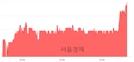 <코>유니테크노, 6.61% 오르며 체결강도 강세 지속(339%)