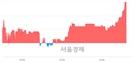 <코>알톤스포츠, 4.51% 오르며 체결강도 강세 지속(182%)