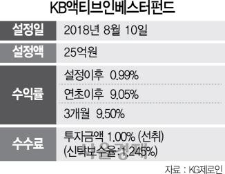 [펀드줌인] KB액티브인베스터펀드, 주식편입비중 0~100% 탄력조정…올 9%↑
