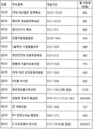 이철희 의원, 황창규 'KT로비사단' 명단 공개