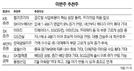 [이번주 추천주] '실적개선' 휠라·'내수주' 이마트 주목