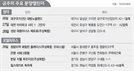[분양캘린더] 힐스테이트 북위례 등 전국 20곳 견본주택 개관
