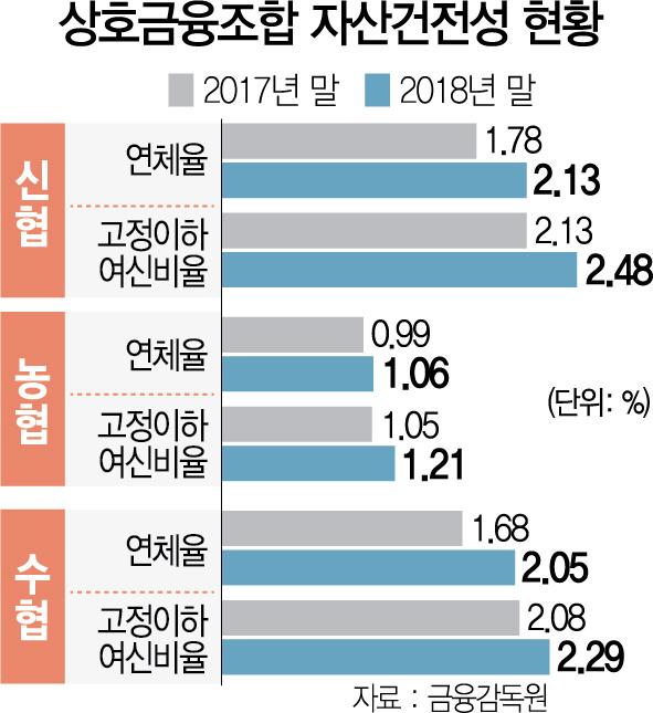 '자영업 리스크' 직면한 韓…자영업 부실 금융권 전이, 제2금융 연체율 3년래 최고