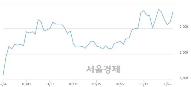유화승알앤에이, 4.67% 오르며 체결강도 강세 지속(297%)