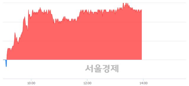 유화승알앤에이, 4.89% 오르며 체결강도 강세 지속(261%)