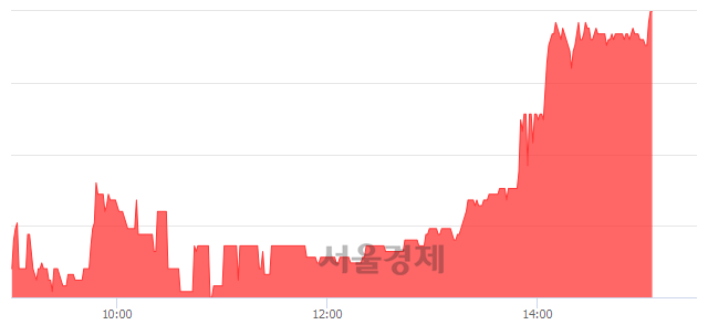 코엠코르셋, 전일 대비 7.12% 상승.. 일일회전율은 1.18% 기록