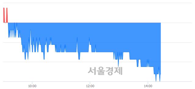 유KG케미칼, 장중 신저가 기록.. 15,050→14,800(▼250)