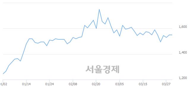 코지란지교시큐리티, 8.71% 오르며 체결강도 강세로 반전(119%)