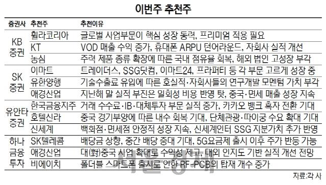 [이번주 추천주]5G 앞둔 통신사·中 경기 회복 수혜주 주목