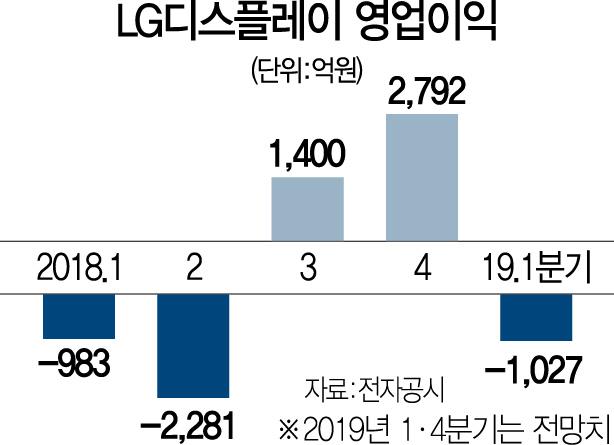 삼성·LG디스플레이, 7년만에 1분기 나란히 '적자'