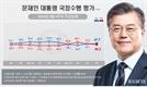 박영선 효과?…文대통령 지지도 47.7% 2주연속 상승