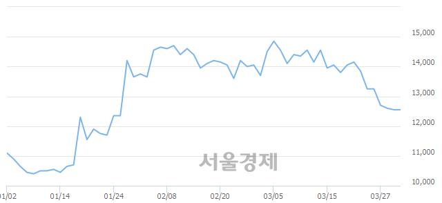 코네이처셀, 6.37% 오르며 체결강도 강세 지속(313%)