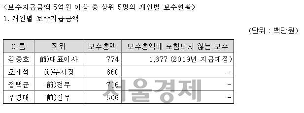 [시그널] 직원 허리띠 졸라매더니…3년치 보수 받아가는 김종호 금호타이어 회장