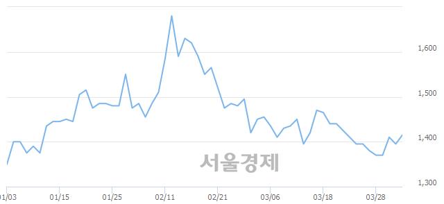 유영화금속, 전일 대비 7.53% 상승.. 일일회전율은 0.51% 기록