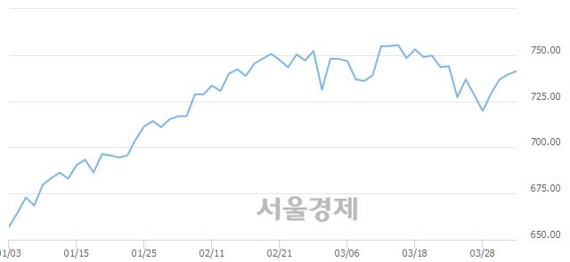 [개장 시황] 코스닥 741.76.. 개인과 기관의 순매수에 상승 출발 (▲2.19, +0.30%)