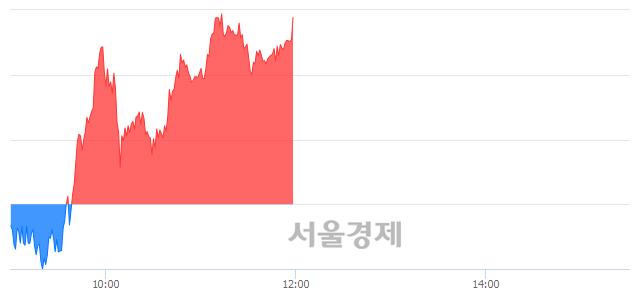 [정오 시황] 코스피 2187.36, 상승세(▲10.18, +0.47%) 반전