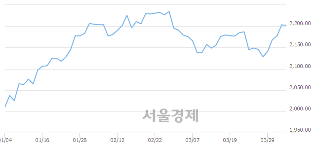 [개장 시황] 코스피 2201.04.. 개인과 기관의 '팔자' 기조에 하락 출발 (▼2.23, -0.10%)
