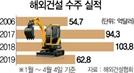 '샌드위치 신세' 한국건설, 해외수주 반토막
