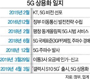 [막 오른 5G시대]'美 버라이즌 기습 상용화' 첩보에…韓, 밤 11시 서둘러 개통