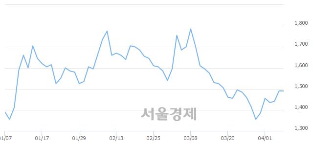 코루미마이크로, 상한가 진입.. +29.87% ↑